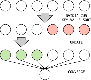 Figure 1 for Message Scheduling for Performant, Many-Core Belief Propagation