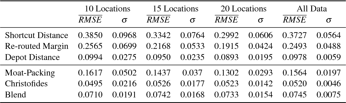 Figure 4 for A Study of Proxies for Shapley Allocations of Transport Costs