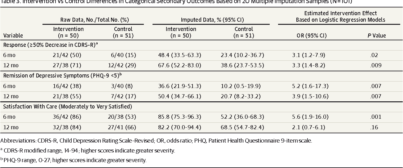 Table 3. Intervention vs Control Differences in Categorical Secondary Outcomes Based on 20Multiple Imputation Samples (N=101)
