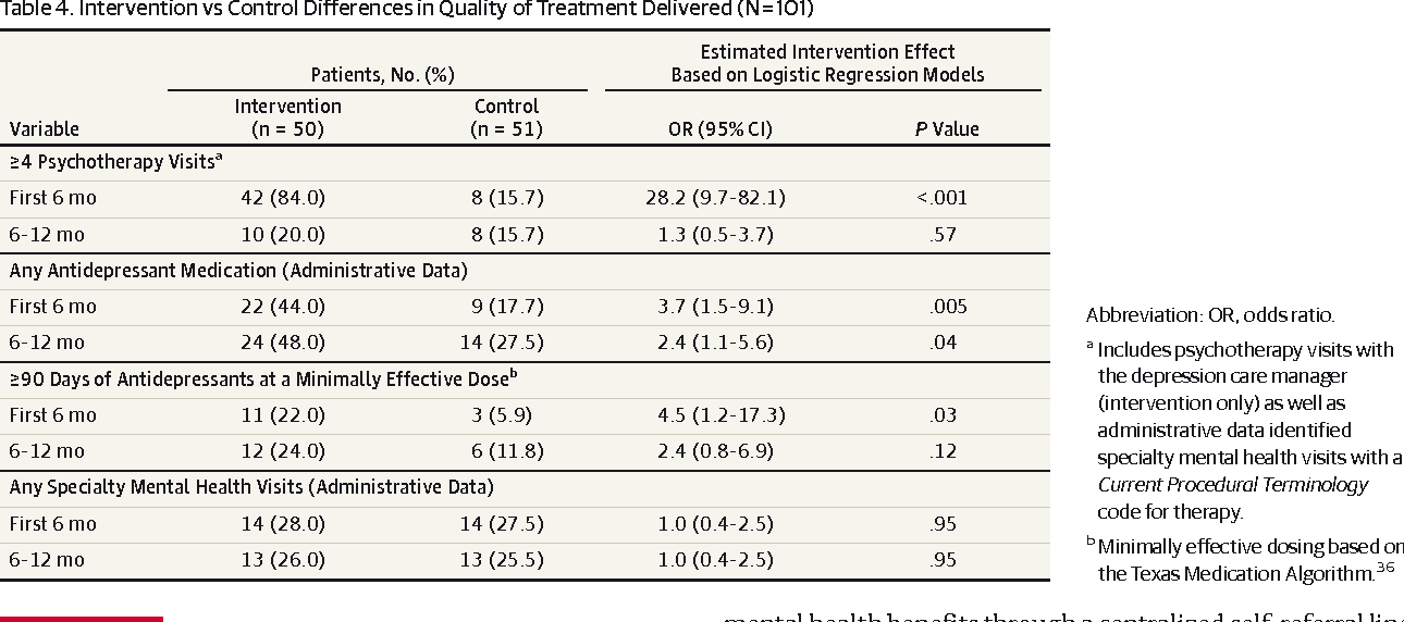 Table 4. Intervention vs Control Differences in Quality of Treatment Delivered (N=101)