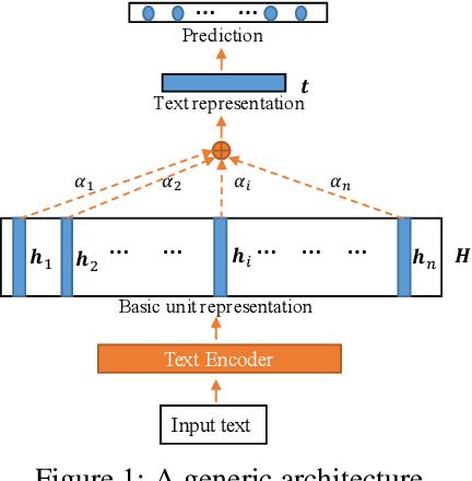 Figure 1 for Multi-Granular Text Encoding for Self-Explaining Categorization