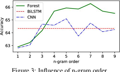 Figure 3 for Multi-Granular Text Encoding for Self-Explaining Categorization
