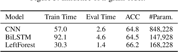 Figure 2 for Multi-Granular Text Encoding for Self-Explaining Categorization