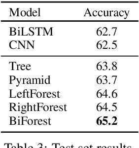 Figure 4 for Multi-Granular Text Encoding for Self-Explaining Categorization