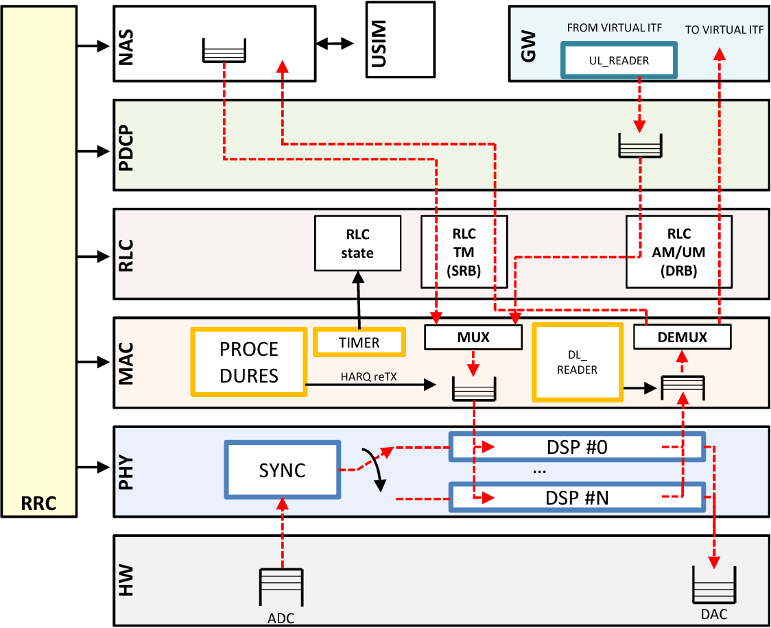 Figure 2 from srsLTE: an open-source platform for LTE evolution and