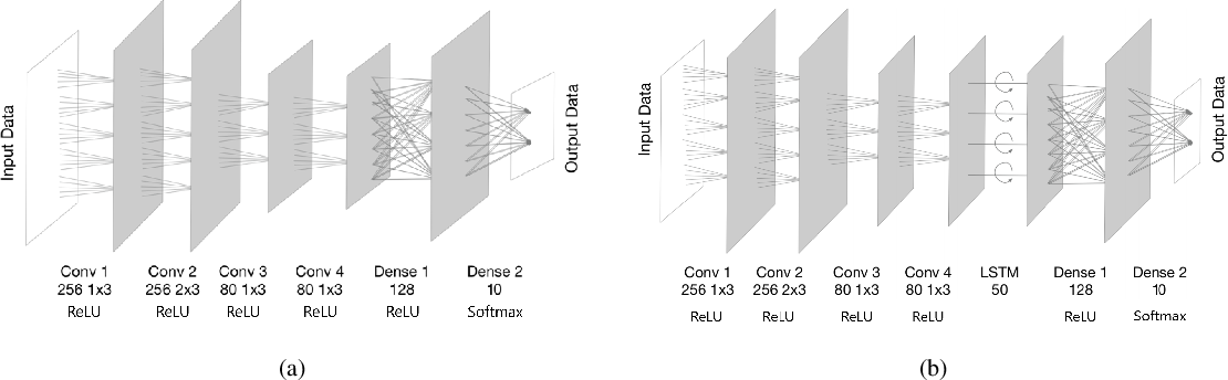 Figure 1 for Ensemble Wrapper Subsampling for Deep Modulation Classification