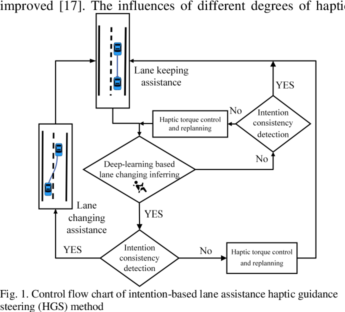 Figure 1 for Intention-Based Lane Changing and Lane Keeping Haptic Guidance Steering System