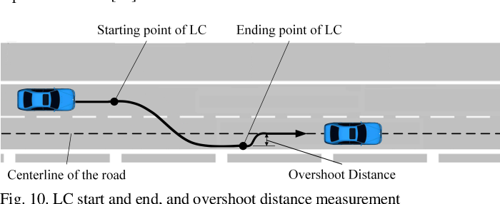 Figure 2 for Intention-Based Lane Changing and Lane Keeping Haptic Guidance Steering System