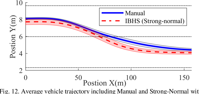 Figure 4 for Intention-Based Lane Changing and Lane Keeping Haptic Guidance Steering System