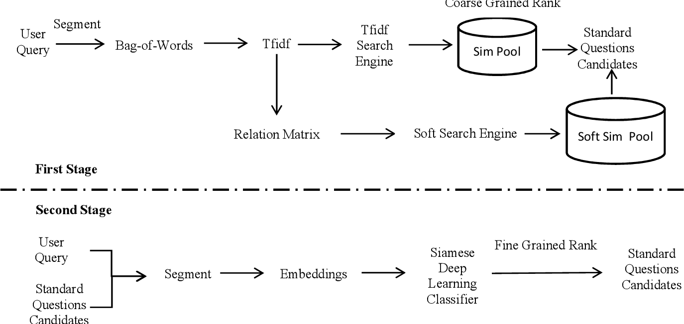Figure 1 for Retrieving and ranking short medical questions with two stages neural matching model