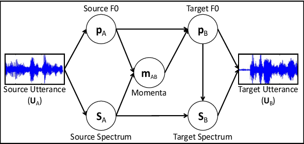 Figure 1 for Multi-speaker Emotion Conversion via Latent Variable Regularization and a Chained Encoder-Decoder-Predictor Network