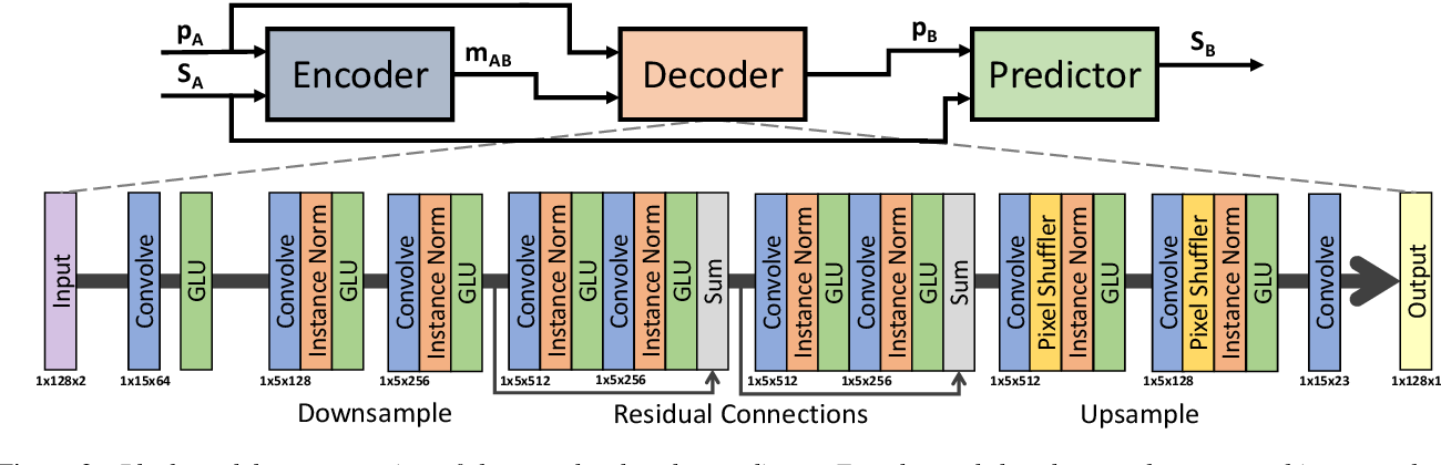 Figure 2 for Multi-speaker Emotion Conversion via Latent Variable Regularization and a Chained Encoder-Decoder-Predictor Network