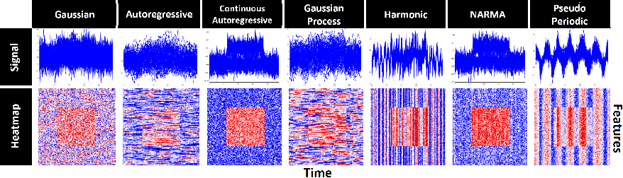 Figure 3 for Benchmarking Deep Learning Interpretability in Time Series Predictions