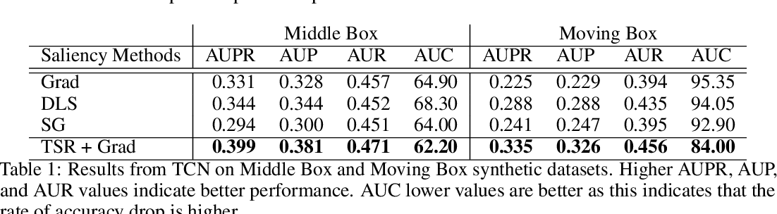 Figure 2 for Benchmarking Deep Learning Interpretability in Time Series Predictions