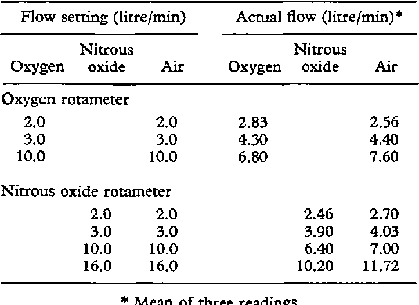 Table I From Use Of Compressed Air In A Continuous Flow Anaesthetic