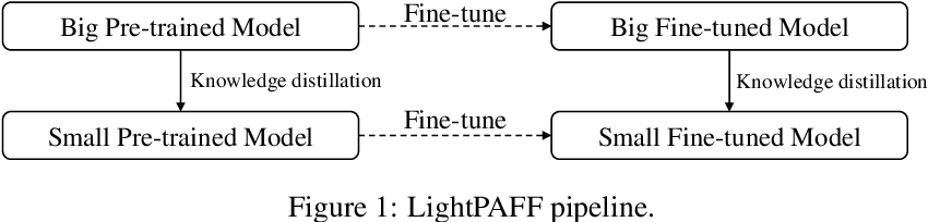 Figure 1 for LightPAFF: A Two-Stage Distillation Framework for Pre-training and Fine-tuning