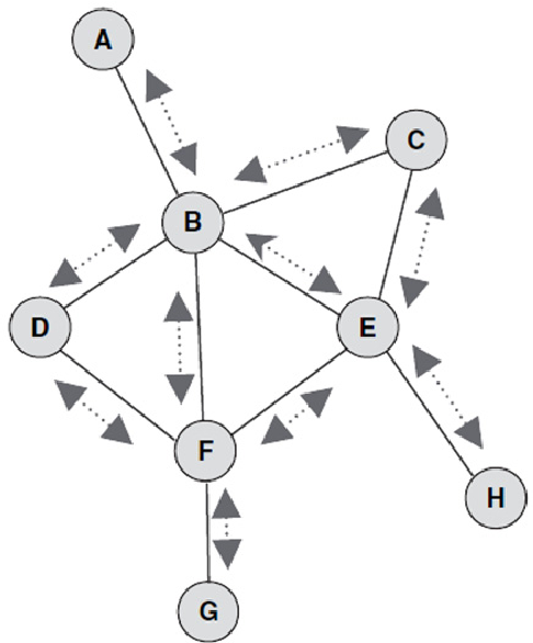 Figure 8. Flooding in data communication networks