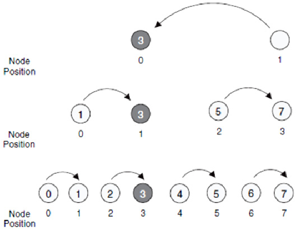 Figure 10. Chain-based data gathering and aggregation scheme