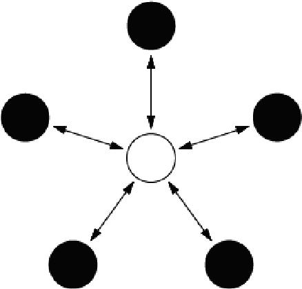 Figure 2. A Star network topology