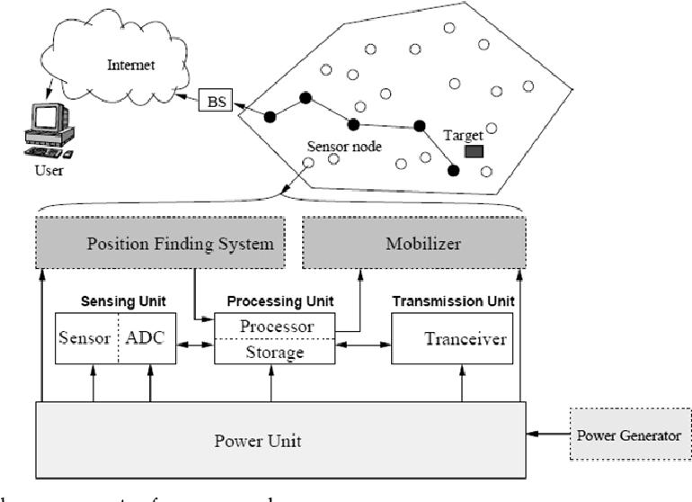 Figure 5. The components of a sensor node