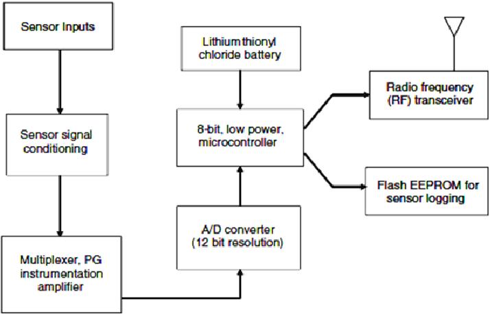 Figure 6. Functional block diagram of a sensor node