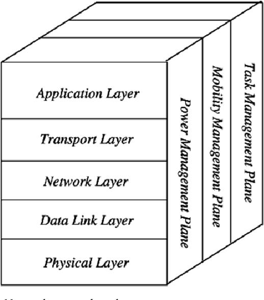 Figure 7. Wireless Sensor Network protocol stack