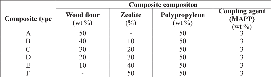Table 1 from PHYSICAL, MECHANICAL AND THERMAL PROPERTIES OF WOOD