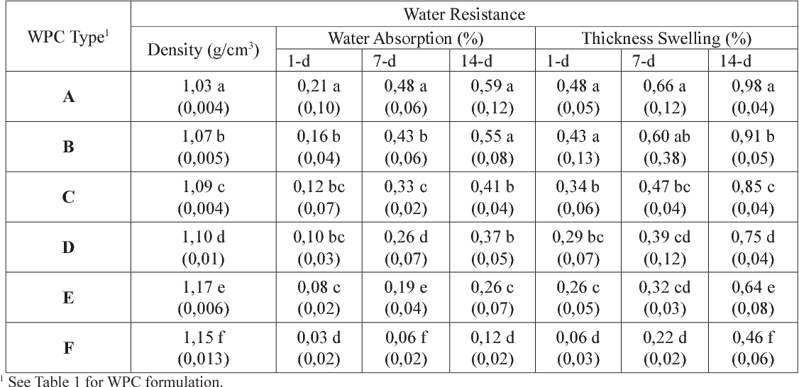 Table 2 from PHYSICAL, MECHANICAL AND THERMAL PROPERTIES OF WOOD