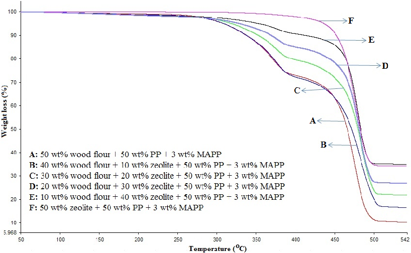Figure 1 from PHYSICAL, MECHANICAL AND THERMAL PROPERTIES OF WOOD