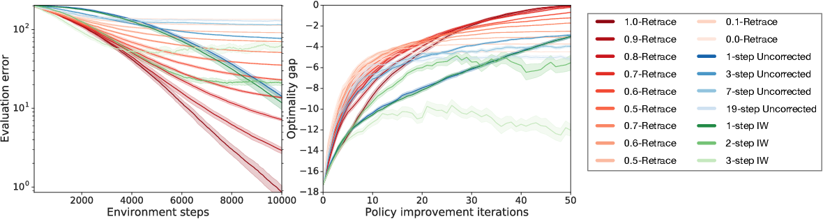 Figure 4 for Adaptive Trade-Offs in Off-Policy Learning