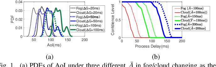 Figure 1 for Minimizing Age-of-Information for Fog Computing-supported Vehicular Networks with Deep Q-learning