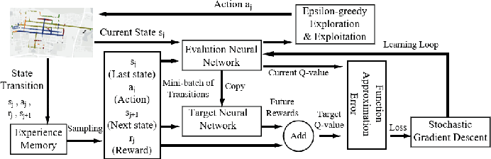 Figure 4 for Minimizing Age-of-Information for Fog Computing-supported Vehicular Networks with Deep Q-learning