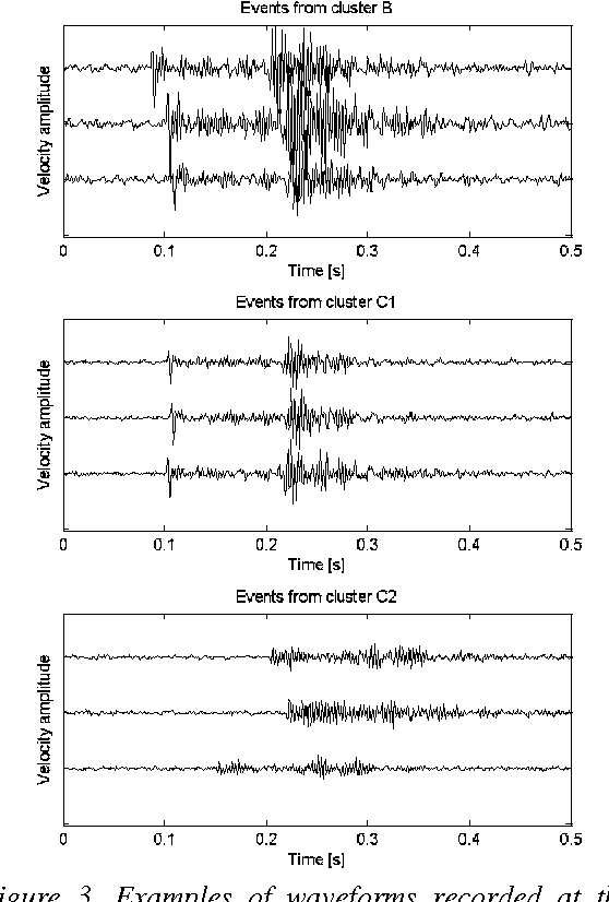 Figure 3. Examples of waveforms recorded at the