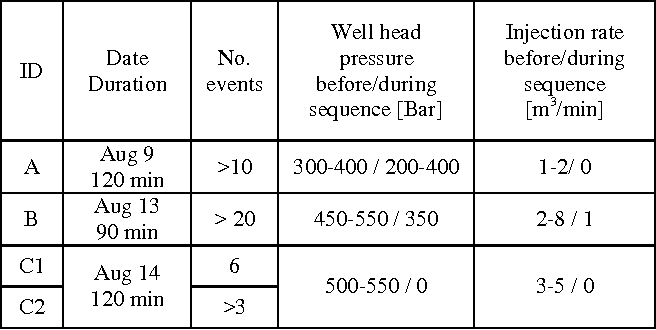 Table 1. Seismic sequences recorded during the injection experiment.