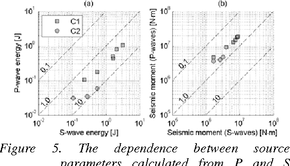 Figure 5. The dependence between source parameters calculated from P and S waves for clusters C1 and C2. The values of constant ES/EP and M0S/M0P ratio are shown as dashed lines.