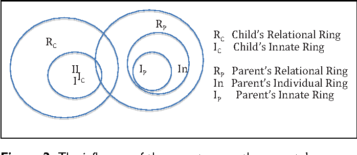 The influence of the family in conceptions of personhood in the