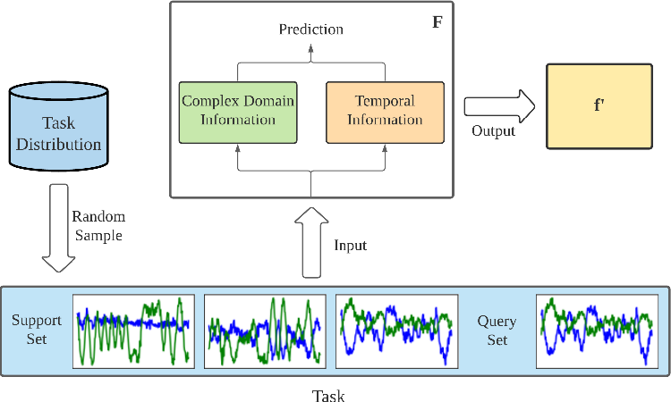 Figure 1 for Signal Transformer: Complex-valued Attention and Meta-Learning for Signal Recognition