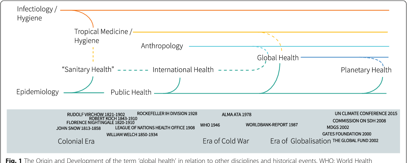 """Figure 1 from Global Health as """"umbrella term"""" – a"""