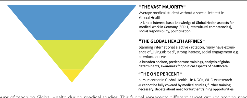 """Figure 5 from Global Health as """"umbrella term"""" – a"""