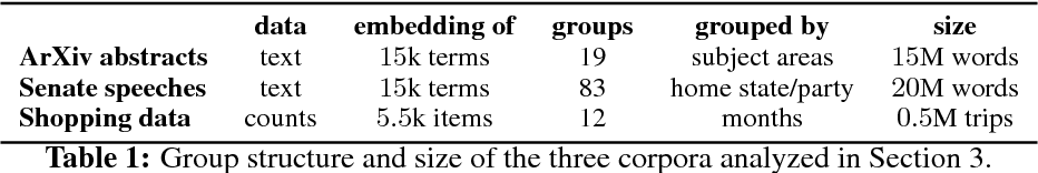Figure 2 for Structured Embedding Models for Grouped Data