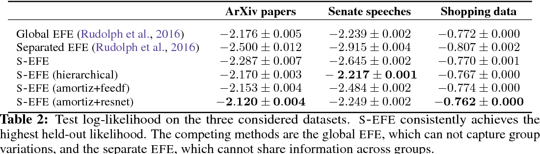 Figure 3 for Structured Embedding Models for Grouped Data