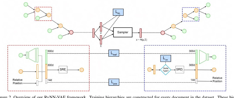 Figure 3 for READ: Recursive Autoencoders for Document Layout Generation
