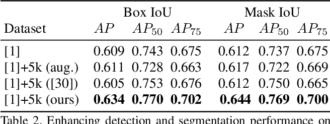 Figure 4 for READ: Recursive Autoencoders for Document Layout Generation
