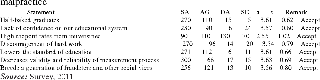 Table 4 from THE INFLUENCE OF EXAMINATION MALPRACTICE ON THE