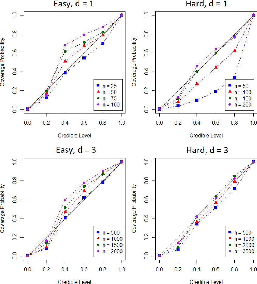 Figure 4 for Probabilistic Integration: A Role in Statistical Computation?