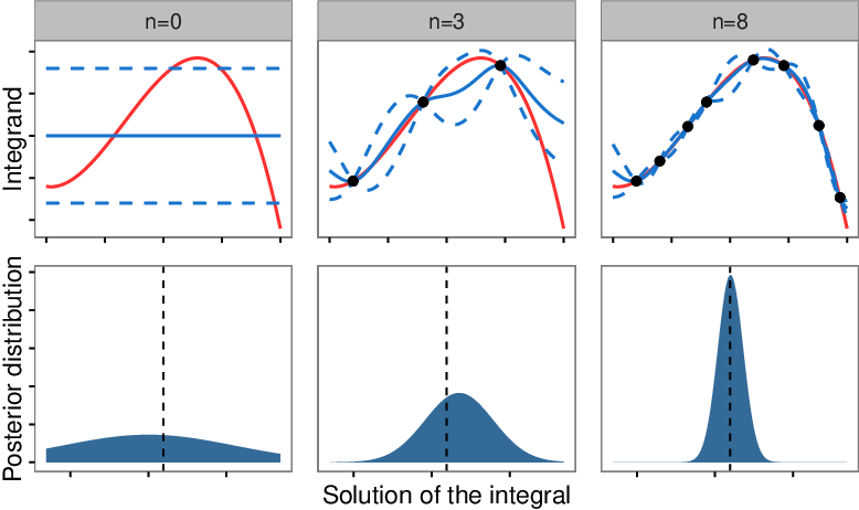 Figure 1 for Probabilistic Integration: A Role in Statistical Computation?
