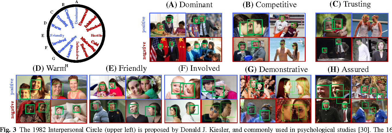 Figure 4 for From Facial Expression Recognition to Interpersonal Relation Prediction