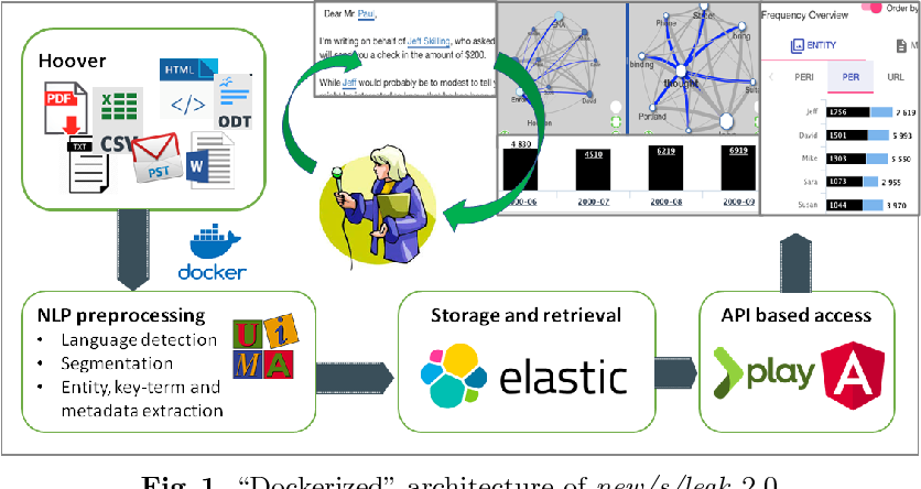 Figure 1 for New/s/leak 2.0 - Multilingual Information Extraction and Visualization for Investigative Journalism