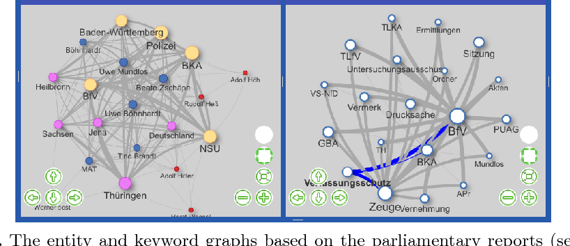 Figure 2 for New/s/leak 2.0 - Multilingual Information Extraction and Visualization for Investigative Journalism