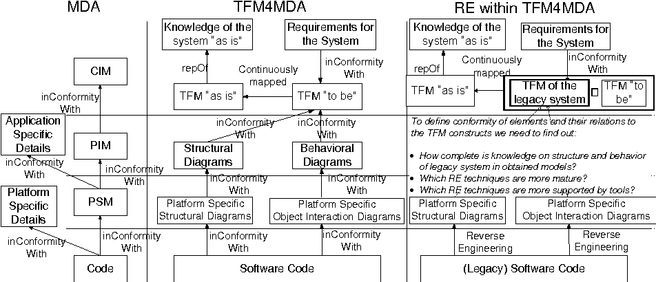 Overview of software tools for obtaining uml class diagrams and figure 1 ccuart Gallery